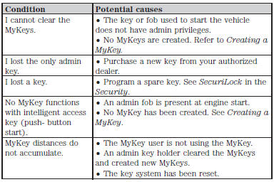 Ford Taurus Owners Manual: MyKey